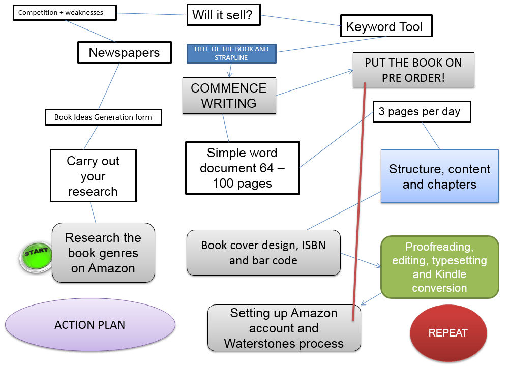 Plan for writing a book